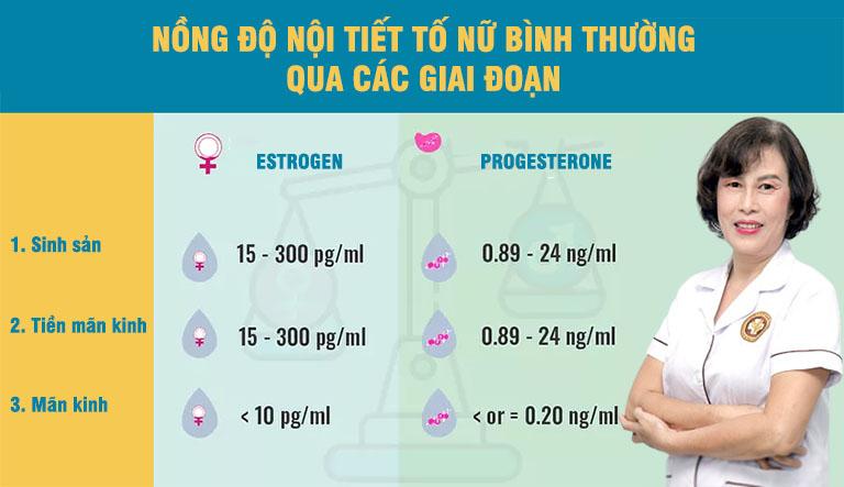 Nồng độ estrogen - progesterone bình thường, khỏe mạnh trong huyết tương của nữ giới
